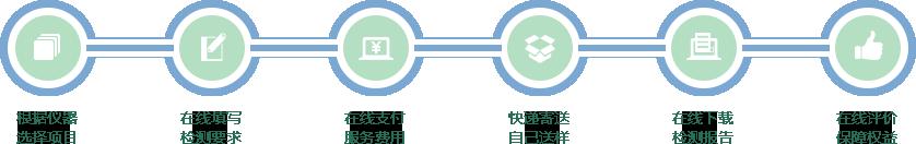 蛋白纯化系统共享流程
